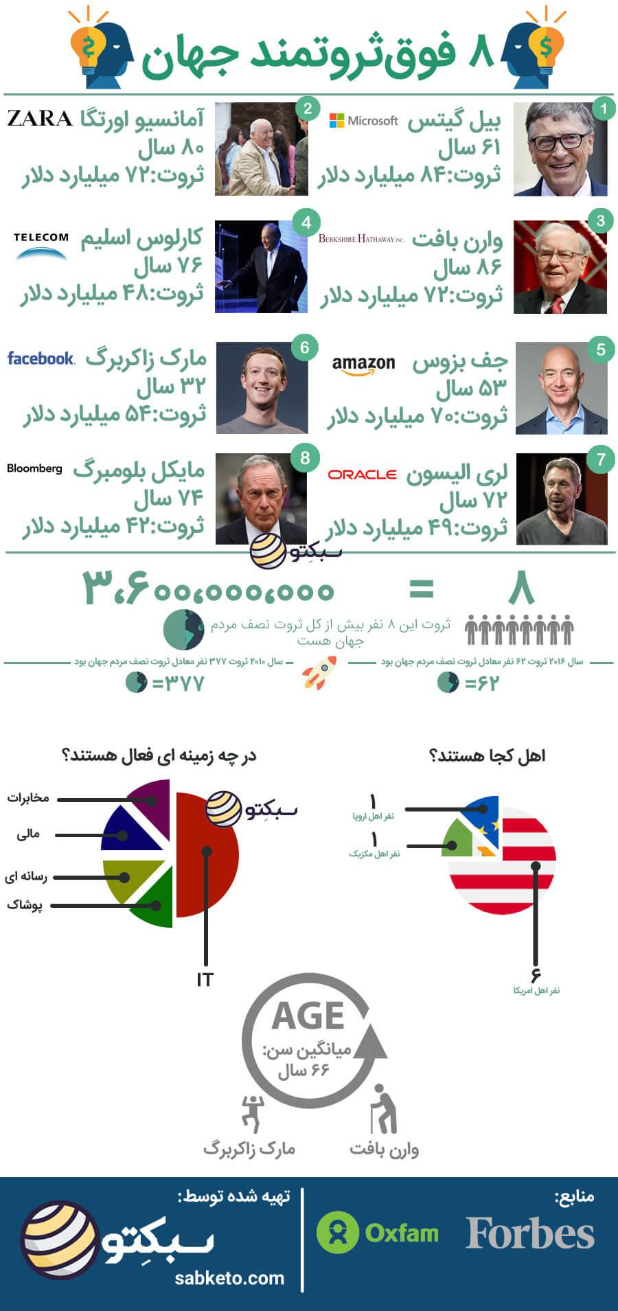 ۸ نفری که ثروت نصف دنیا را دارند [اینفوگرافیک]