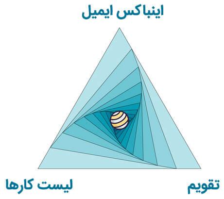 مثلث بهره وری و نظم برای منظم تر شدنش