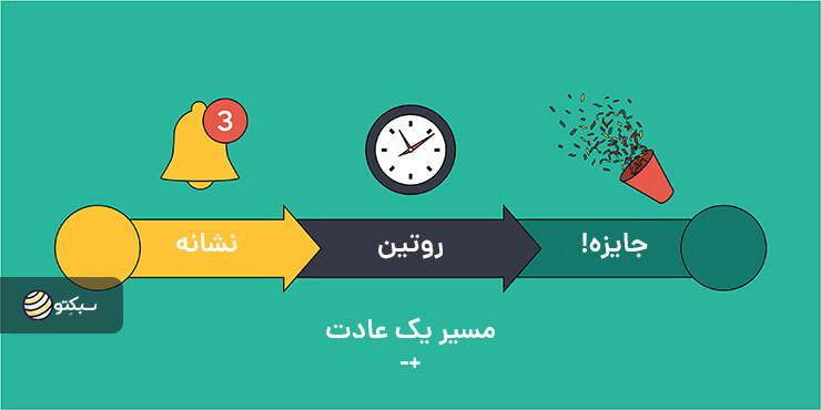 عادتهایی که زندگی شما را دگرگون میکنند